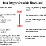 Duggar Family Scandals Time Line