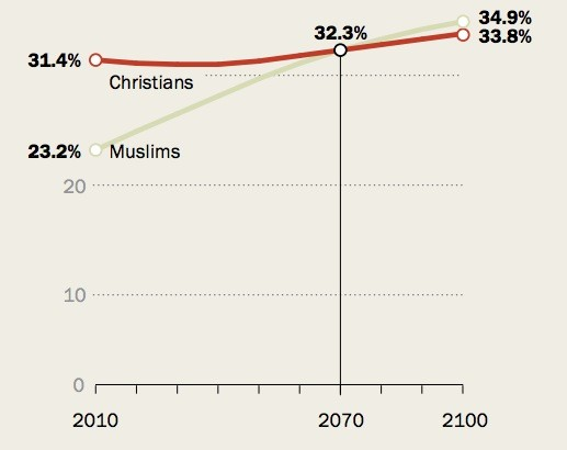 Every Islamophobes Worst Nightmare - Most population religion in the world
