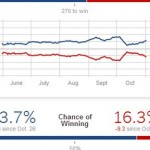 2012 Election Predictions at 3 Days Out – Presidential Race, House, Senate