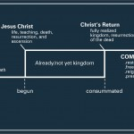 Already Not Yet Kingdom Diagram – Inaugurated Eschatology Visual Aid
