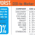Top 10 Worst Companies in CEO-to-Worker Salary Ratio: You Probably Use Them All