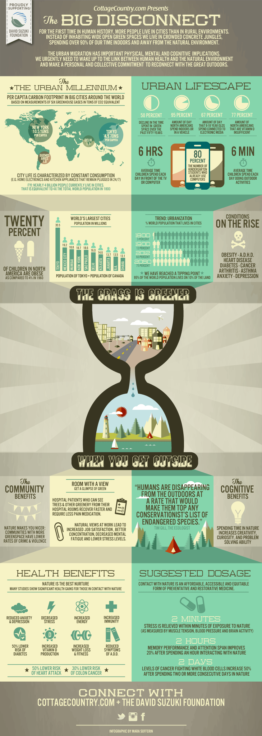 get-outside-infographic-cottagecountry1