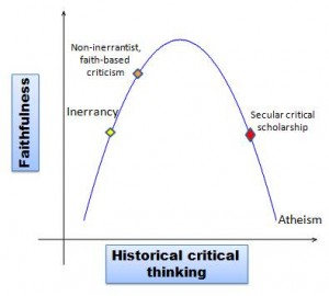 inerrancy, historical criticism, and the slippery slope