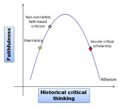 critical thinking history Critical thinking about evolution worldviews and education in public schools can we improve scientific integrity and educational responsibility by using critical because science must assume that everything in history happened by natural process so it must conclude that a naturalistic.