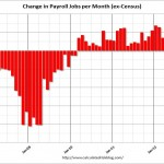 Monthly change in payroll jobs starting one year before end of Bush term. (Source: .calculatedriskblog.com)
