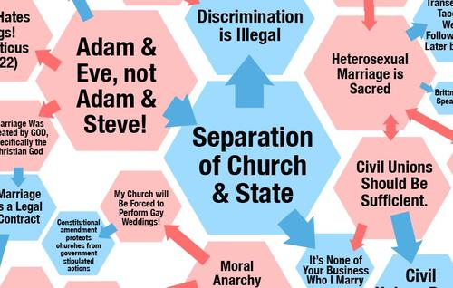 Ten Things I Believe About Evangelicals and Same-Sex Marriage
