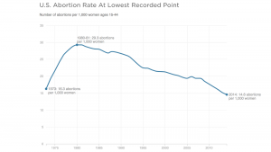 US Abortion Rate - Courtesy: Guttmacher Institute