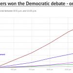 Twitter says Bernie won