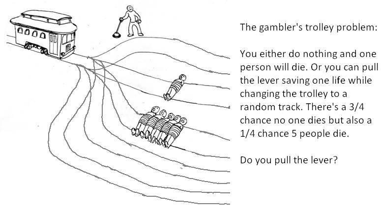 Gambler's Trolley Problem