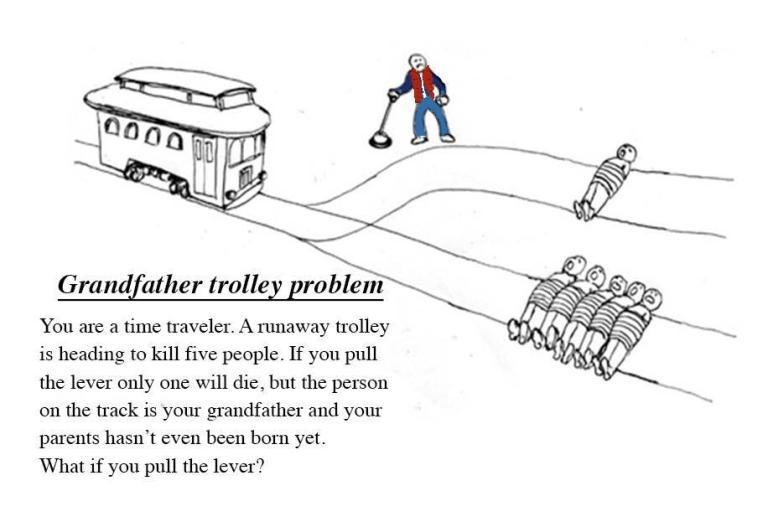 Grandfather Trolley Problem