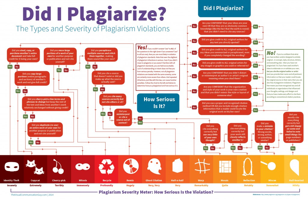 Plagiarism In Commentaries And Commentaries On Plagiarism
