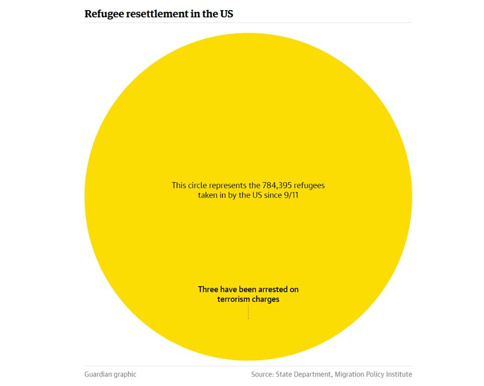 Refugee resettlement in the US