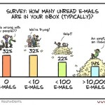 How Many Unread E-Mails In Your Inbox?