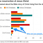 Christians who don't believe in the Resurrection?