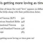 The Bible is Getting More Loving