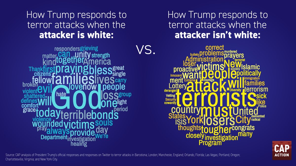 Word cloud white v. non-white attacker. God is center of white attacker; terrorist is center of non-white attacker