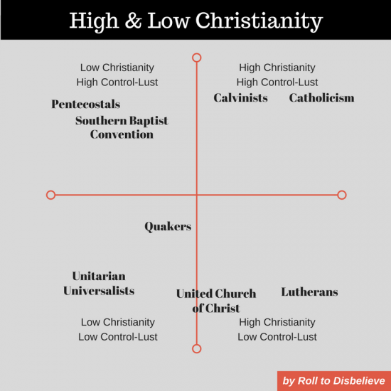 High and Low Christianity