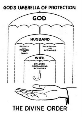 This diagram was well-liked by Pentecostals back in my day.