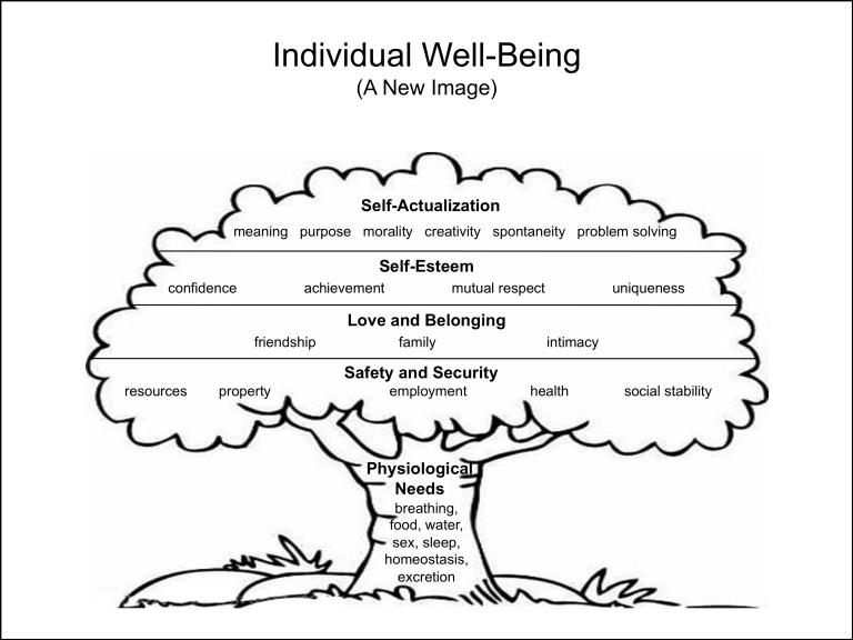 Replacing maslow with an evolutionary hierarchy of needs the humble and ancient tree this is a symbol which provides a host of helpful metaphors base physiological needs form the sturdy trunk that funnels biocorpaavc Gallery