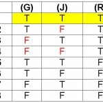 Truth Table 1