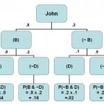 John Probability Tree