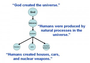 God created the universe