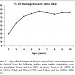 percent of transgressors who lied