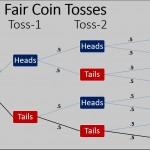 3 Fair Coin Tosses