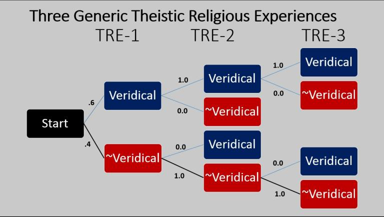 explain the argument from religious experience Examine the argument from religious experience for the existence of god to what extent does it support the probability of god richard swinburne summarises religious experience for many by saying, 'experience of god or some other supernatural thing'.