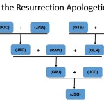 Logic of Resurrection Apologetic