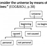What is the Conclusion of the Kalam Cosmological Argument?