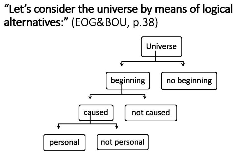 Premise Indicator Words: What Is The Conclusion Of The Kalam Cosmological Argument