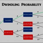 In Defense of Dwindling Probability