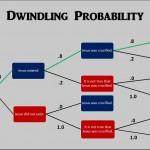 Dwindling Probability