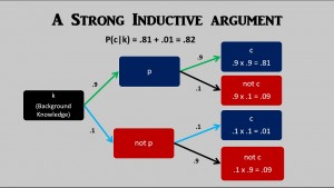 strong inductive argument