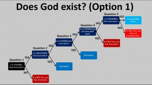 Does God Exist - 1