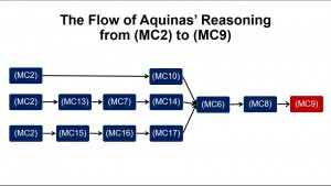 Flow of Reasoning from MC2 to MC9