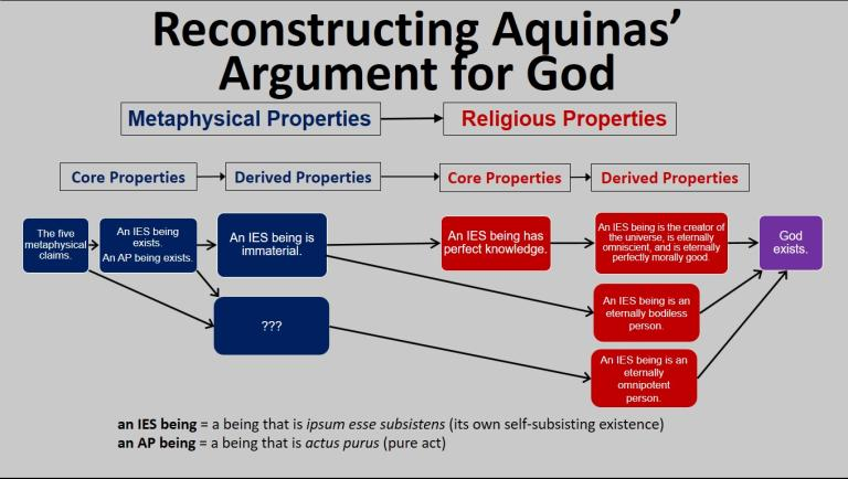 thomas aquinas 5 argument existence of god Argument for the existence of god can demonstrate the existence of god  kind  thomas aquinas is making in the summa with his five ways.