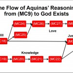 Aquinas' Argument for the Existence of God – Part 4
