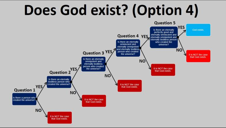an analysis of whether god exist About god and atheism menu pascal's wager: is it safer to believe in god  one does not know whether god exists  however deeper analysis shows that it has some .