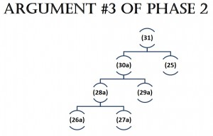 Argument 3 of Phase 2