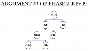 Argument 3 of Phase 2 RevB