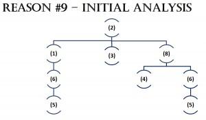 Reason #9 - Initial Analysis