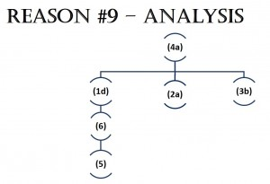 Reason #9 - Later Analysis