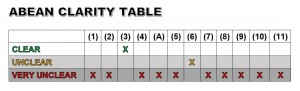 ABEAN CLARITY TABLE