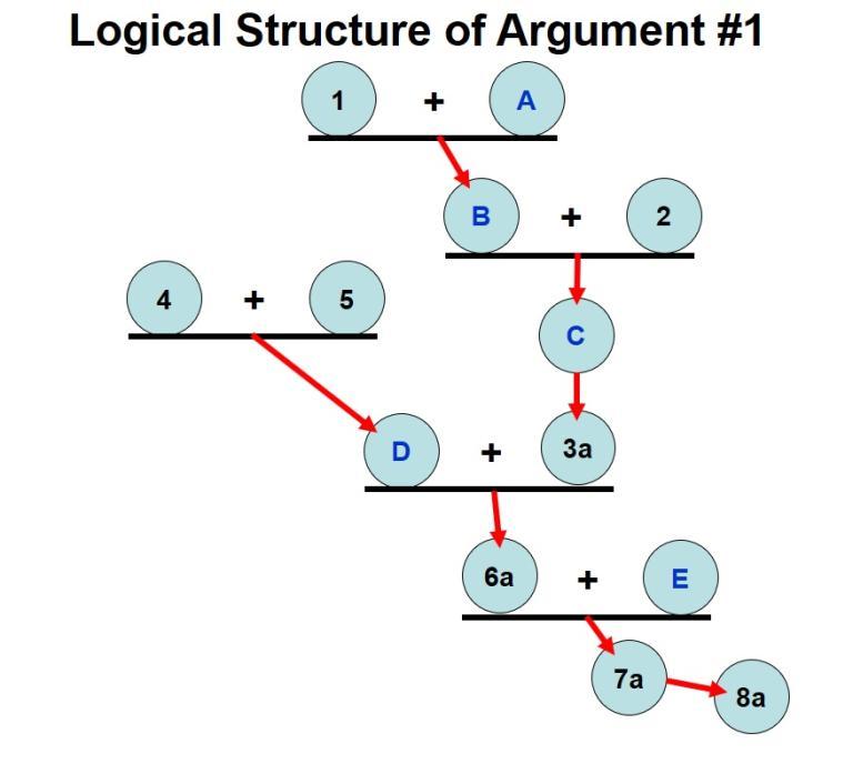 Premise Indicator Words: Part 11: Evaluation Of Argument #1