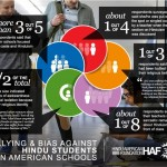 Classroom Subjected: Bullying and Bias against Hindu Students in American Schools