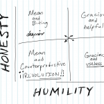 honesty-humility sketch chart