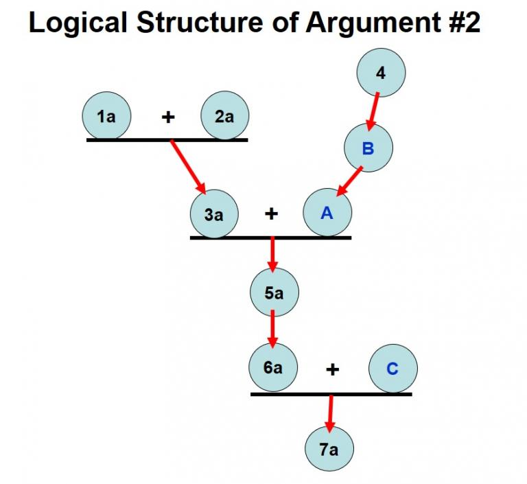 Premise Indicator Words: Part 13: Analysis Of Argument #2