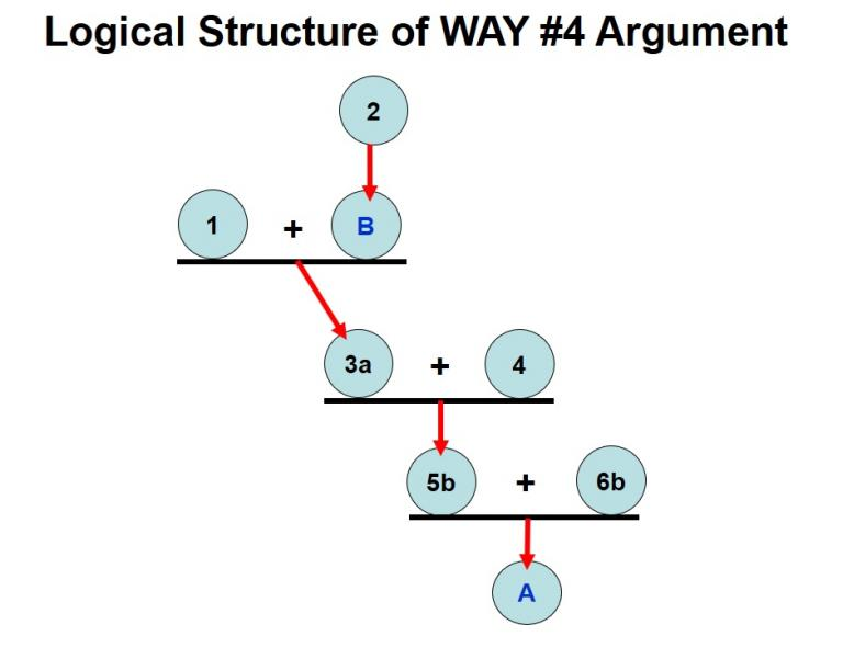 aquinas s third way Aquinas's third way as a reply to stephen hawking's cosmological hypothesis christopher s morrissey introduction: what do aquinas's five ways have to do with physics.